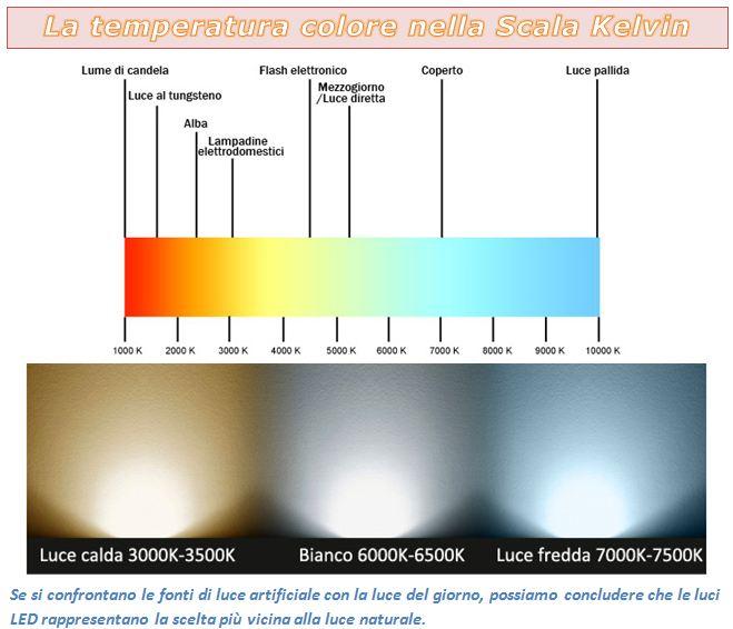 Meglio Luce Calda O Fredda.Illuminazione A Led I Vantaggi E I Criteri Per Scegliere